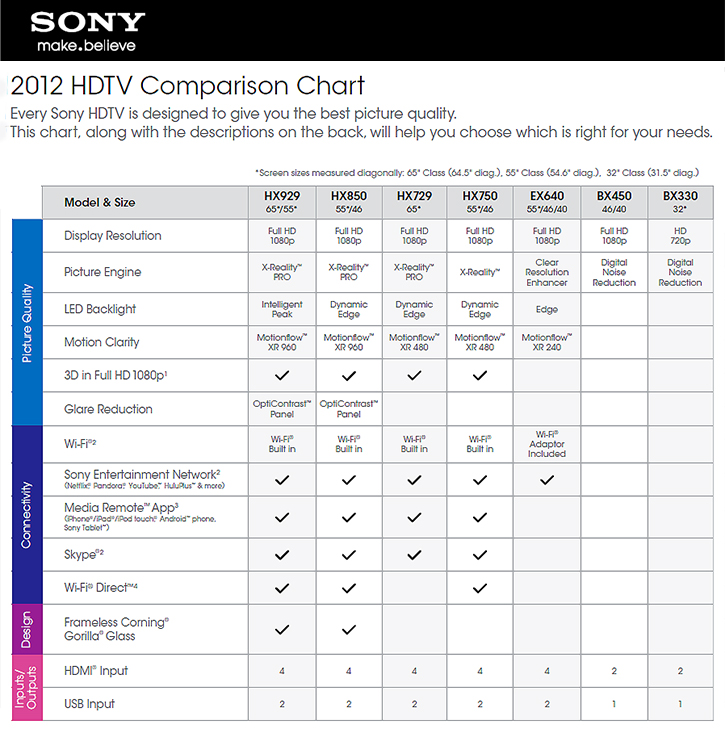 SONY Products Chart 2012