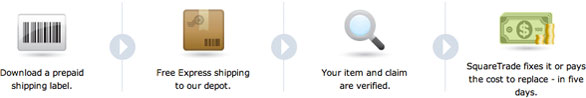 Five Day Service