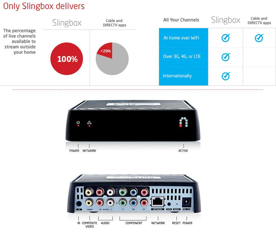 Sling Media Slingbox M2 - SB375-100 Bundle